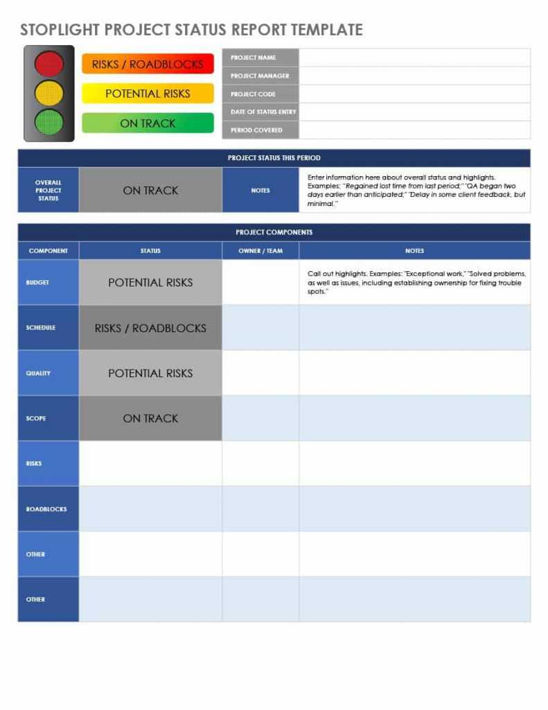 007 Project Status Report Template Free Ment Templates Word Throughout Weekly Project Status Report Template Powerpoint