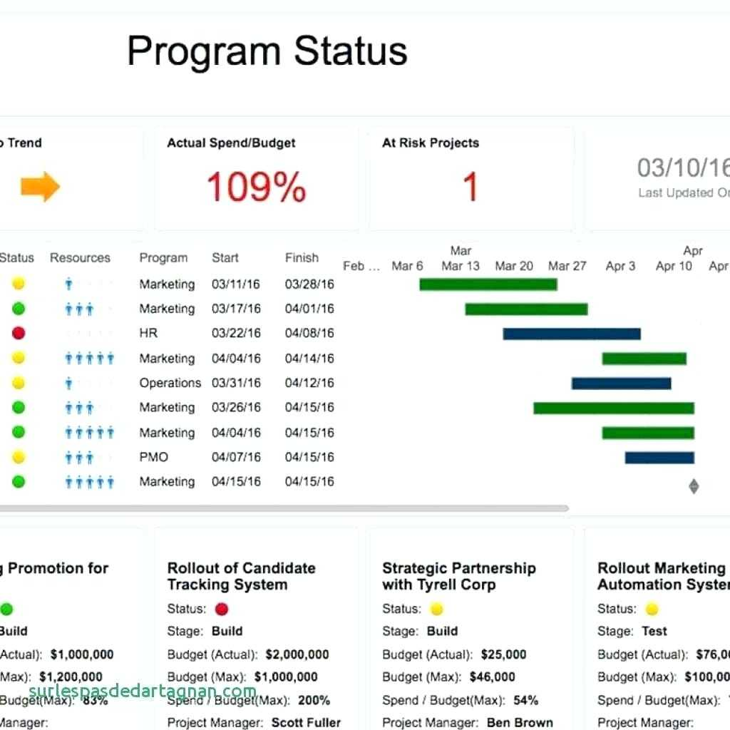 024 Status Report Template Excel Ideas Project Management within Agile Status Report Template