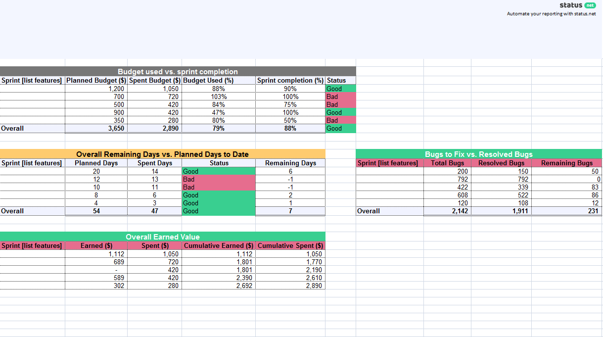 1 Must Have Agile Status Report Template | Free Download With Agile Status Report Template