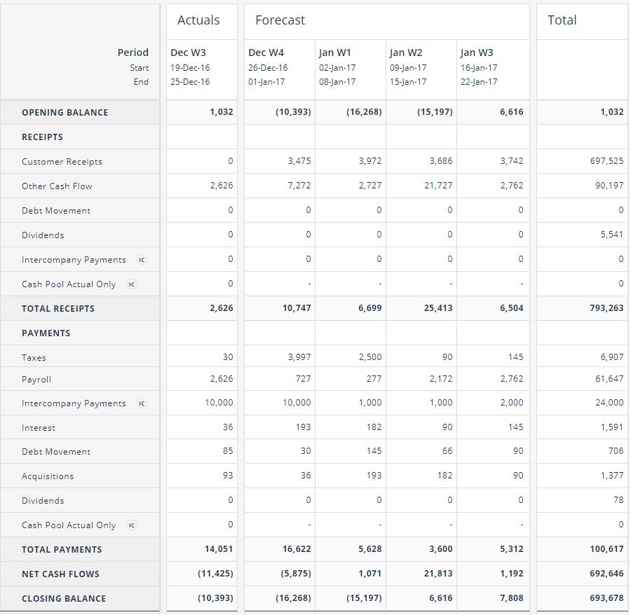 Cash Flow Forecasting Template Regarding Liquidity Report Template