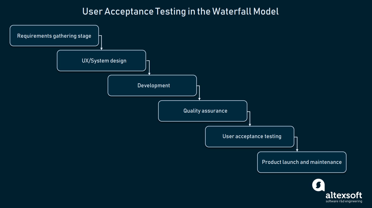 How To Conduct User Acceptance Testing   Altexsoft In User Acceptance Testing Feedback Report Template