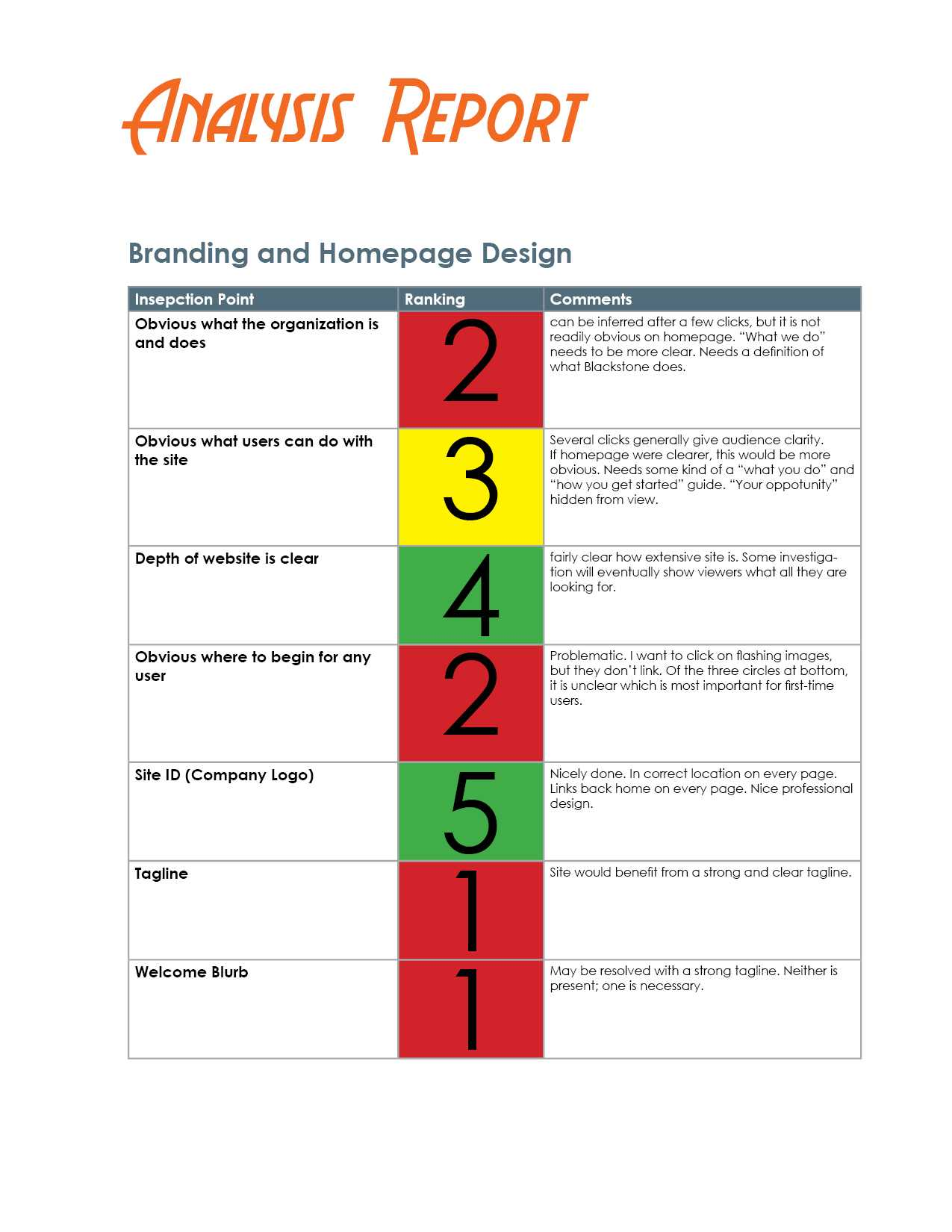 How To Evaluate A Website – The Visual Communication Guy Inside Website Evaluation Report Template