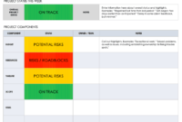 Project Status Report Templates - Mahre.horizonconsulting.co with regard to Qa Weekly Status Report Template