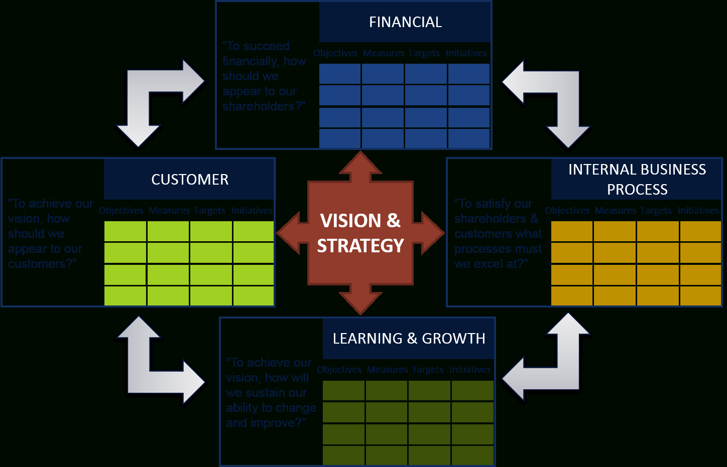 Strategic Management Reporting And The Balanced Scorecard With Strategic Management Report Template