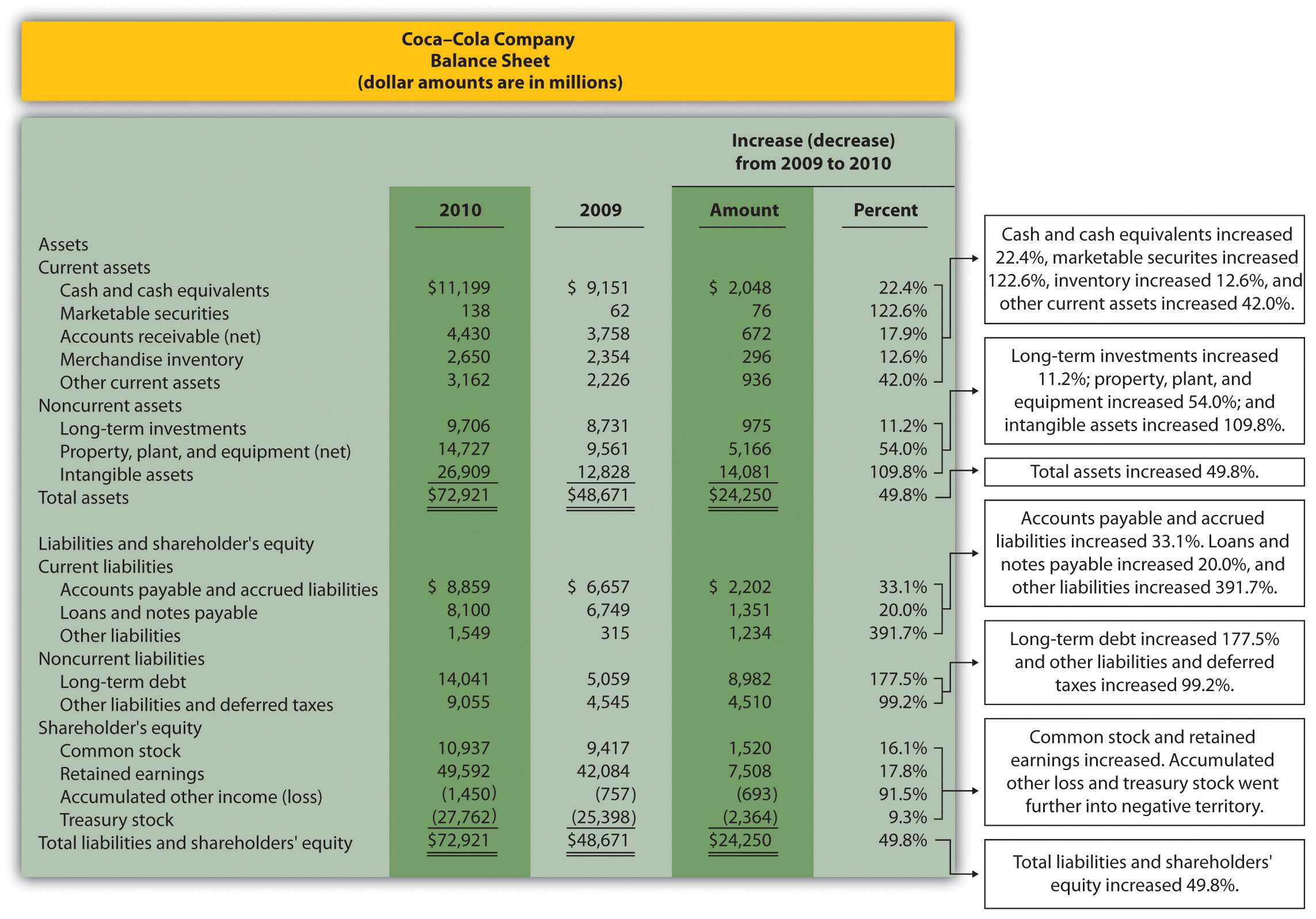 Trend Analysis Of Financial Statements Within Trend Analysis Report Template